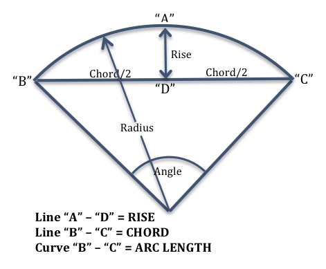 relationship between arc chord and radius